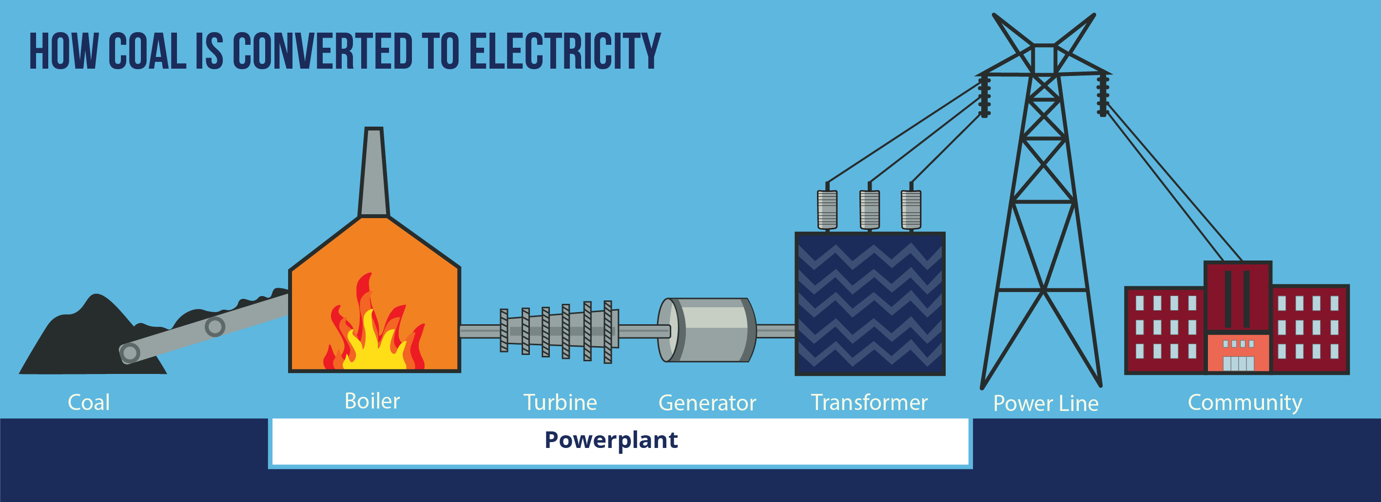 HOW COAL IS CONVERTED TO ELECTRICITY. COAL, BOILER, TURBINE, GENERATOR, TRANSFORMER, POWERLINE, COMMUNITY, POWERPLANT